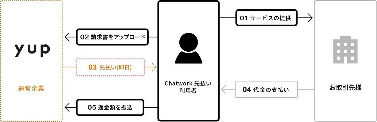 Chatwork先払いスキーム画像.jpg