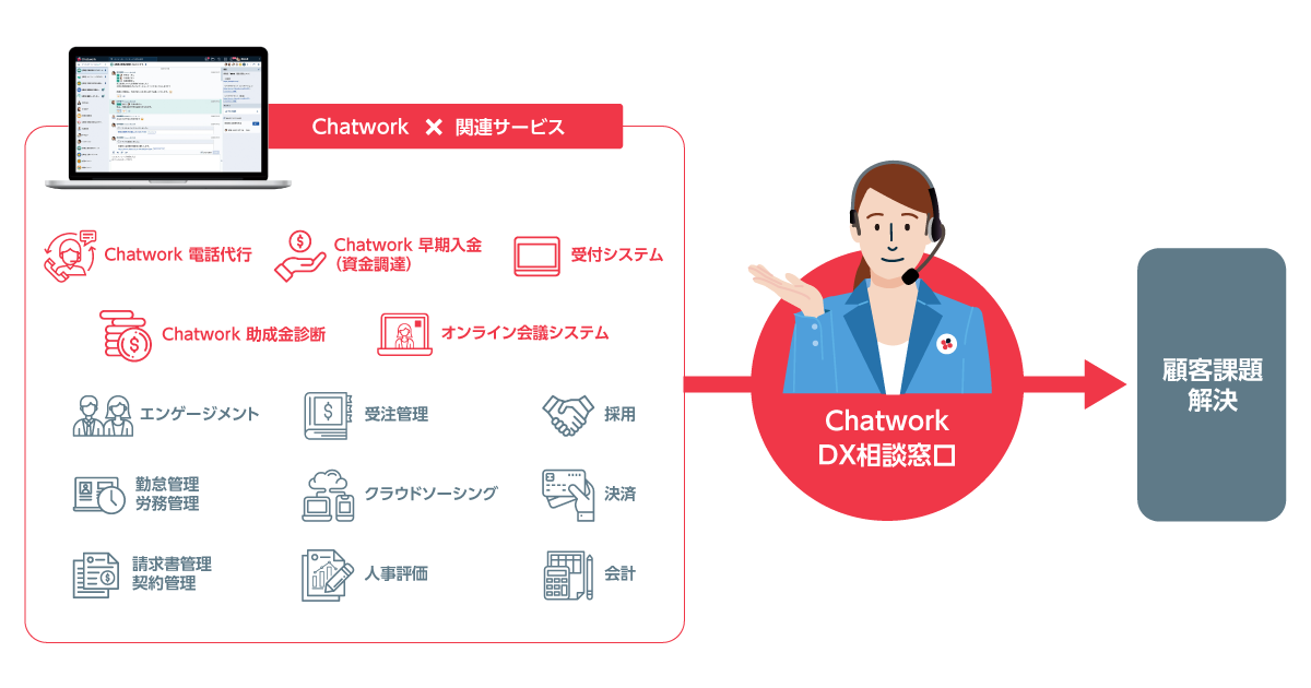 PR_img_chatwork-dx_service.png